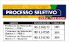 Aberto Processo Seletivo na área da educação. Salários até R$ 3.167,90