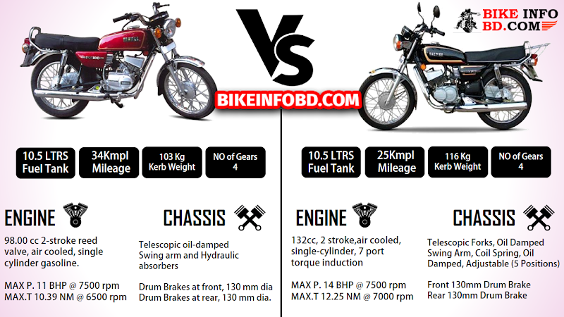 Yamaha RX 100 Vs Yamaha RX 135 Comparison ✧ Engine, Mileage, Top Speed & More
