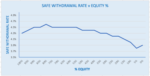 Graph of safe withdawal rate versus equity %