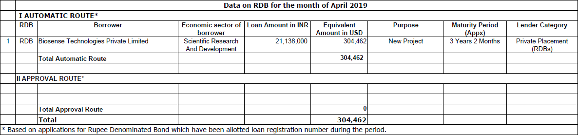 Data on Rupee Denominated Bonds (RDB) for April 2019