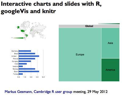 Interactive HTML presentation with R, googleVis, knitr, pandoc and slidy