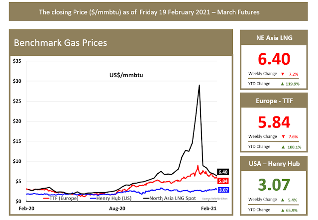 Benchmark Gas Prices