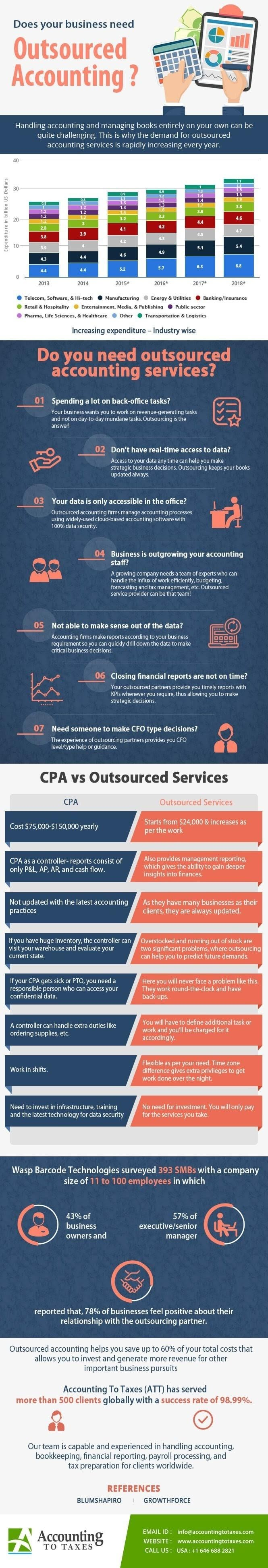 Does your Business Need Outsourced Accounting? #infographic