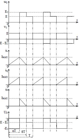 Forme d'ondes des principales grandeurs d'un Hacheur parallèle Conduction discontinue