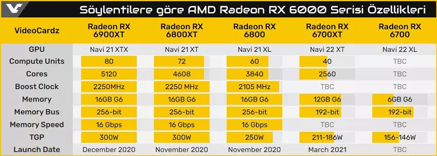 AMD Radeon RX 6000 Serisi Özellikleri
