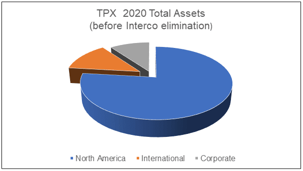 TPX Total assets