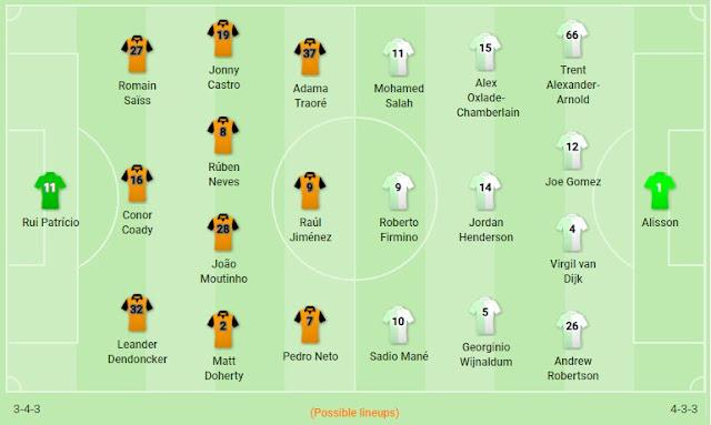 Prediksi Wolverhampton vs Liverpool — 24 Januari 2020