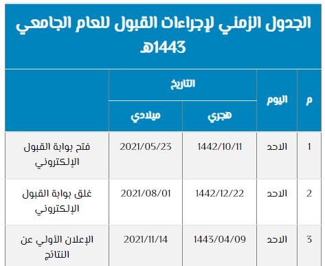 Beasiswa Persiapan Bahasa Universitas Raja Saud (KSU), Arab Saudi