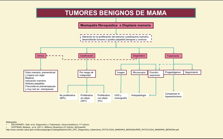 Mamarios benignos pdf nodulos