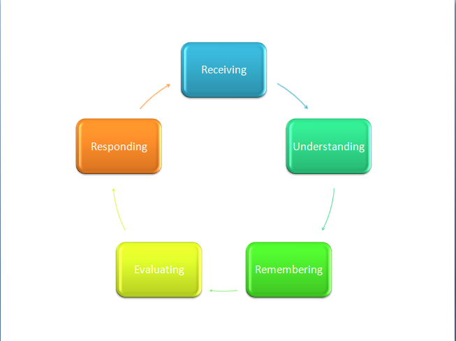 3 values associated with playing progression essay