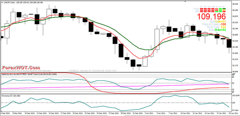 Forex stochastic