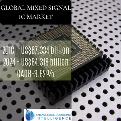 global mixed signal IC market size
