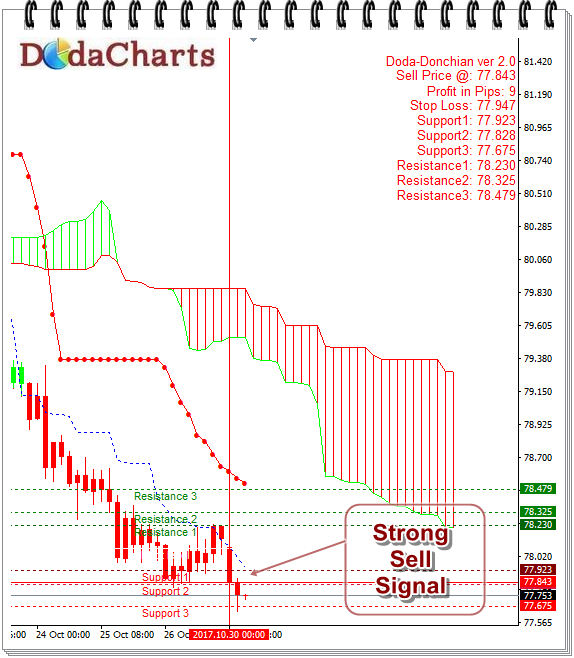 NZDJPY Forex Currency Pair technical Chart