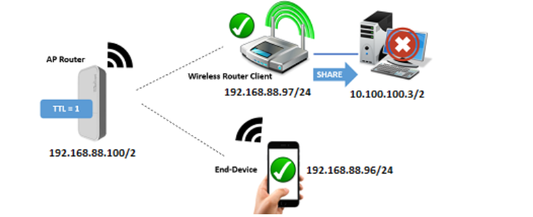 Restrict connection sharing with Change TTL In MikroTik.PNG