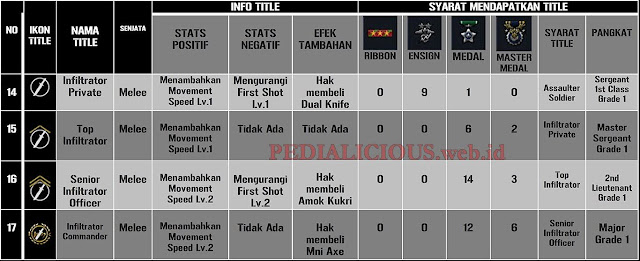 Gambar Tabel 4 Advanced Title Point Blank : Infiltrator Private, Top Infiltrator, Senior Infiltrator Officer, Infiltrator Commander.