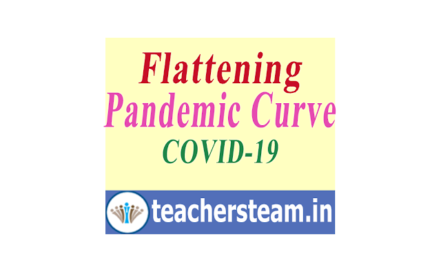 Flattening the Pandemic Curve and stopping of spread of Novel Corona Virus(COVID-19)