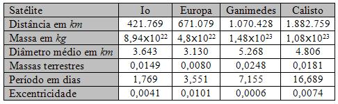 Tabela comparativa entre os satélites galileanos