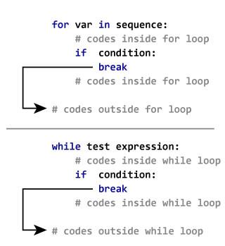 كيف تعمل جملة break في Python