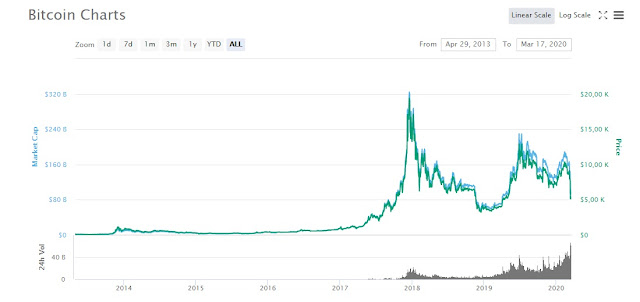 Bitcoin Price Prediction In 2020