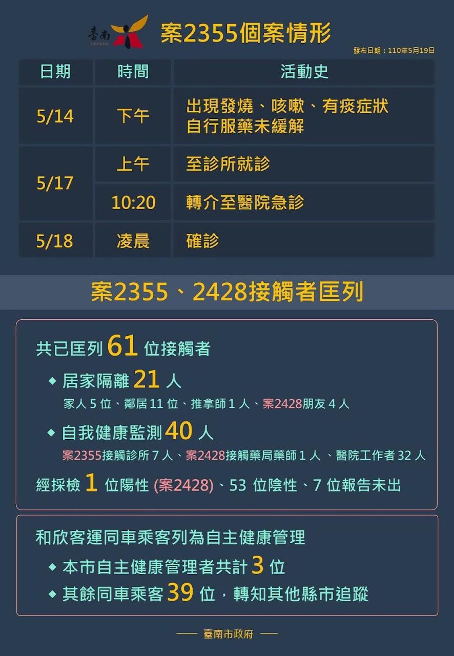 台南市衛生局公布台南確診者足跡|稱:均已消毒完畢|請民眾無須恐慌