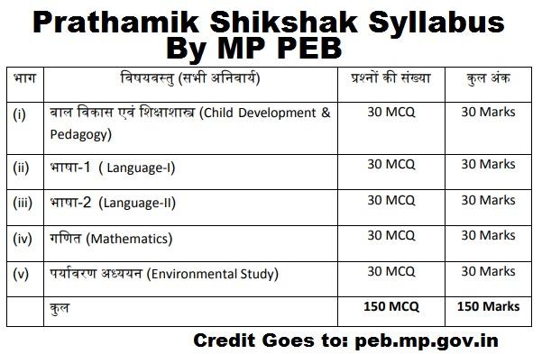Samvida Shikshak Varg 3 - Prathamik Shikshak Syllabus 2020