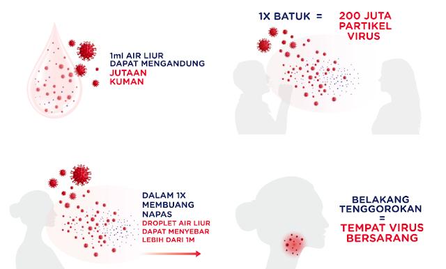 Jumlah virus dalam air liur