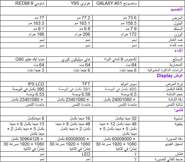 مقارنة بين هواتف سامسونج GALAXY A51  و هواوي Y9S و شاومي REDMI 9