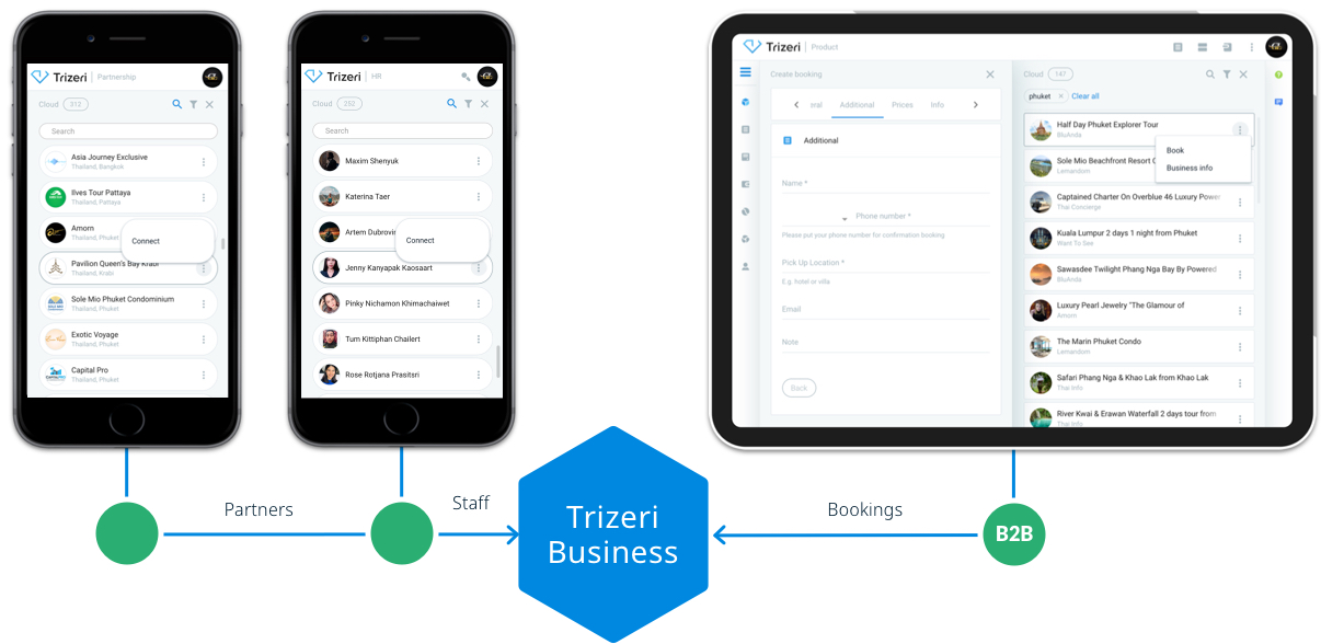 Trizeri Business Cloud