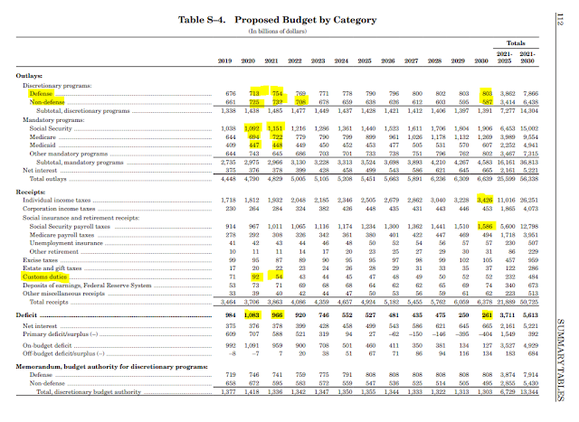 US Proposed Budget 2021