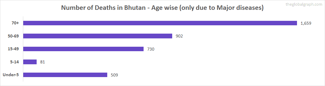 Number of Deaths in Bhutan - Age wise (only due to Major diseases)