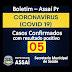 MAIS DOIS NOVOS CASOS DE COVID-19 CONFIRMADO EM ASSAÍ - 05 POSITIVOS
