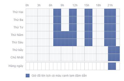 Bảng biểu thời gian thích hợp cho việc chạy quảng cáo