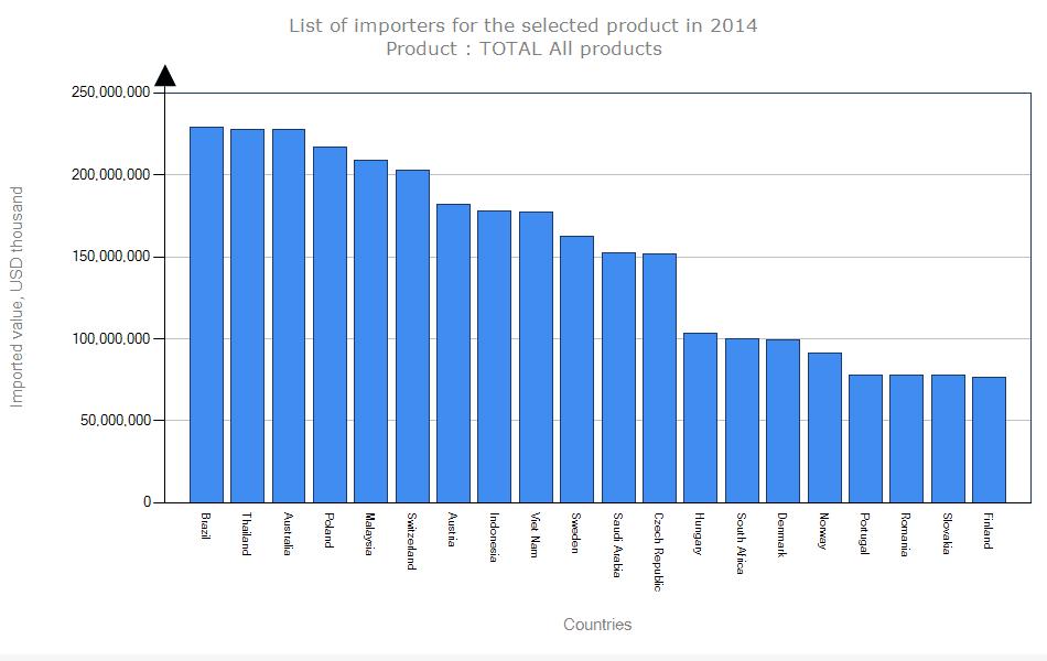 2014 Yılında En Fazla İthalat Yapan Ülkeler - İkinci 20 Ülke