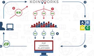 Syarat Pendana Pada Peer to Peer Lending