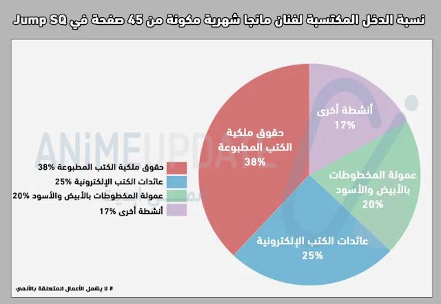 مخطط دائري يوضح نسبة الدخل المكتسبة من رسم المانجا
