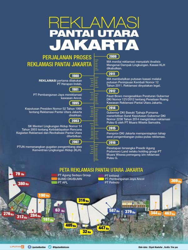 Reklamasi Jakarta