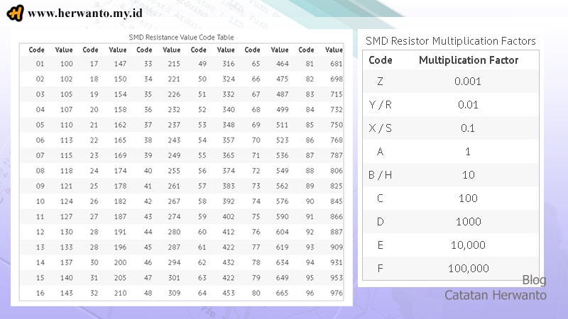 tabel kode angka resistor smd