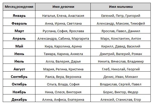 смартфонов Самсунг имена для мальчиков в марте по церковному