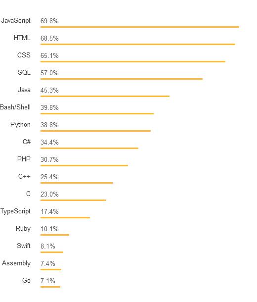 2018 en iyi programlama dilleri