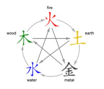 martial arts diagram outside light wiring uk the 5 elements and