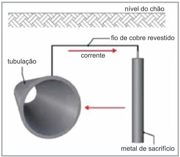 (Albert Einstein 2017) Tubulações metálicas são largamente utilizadas para o transporte de líquidos e gases, principalmente água, combustíveis e esgoto