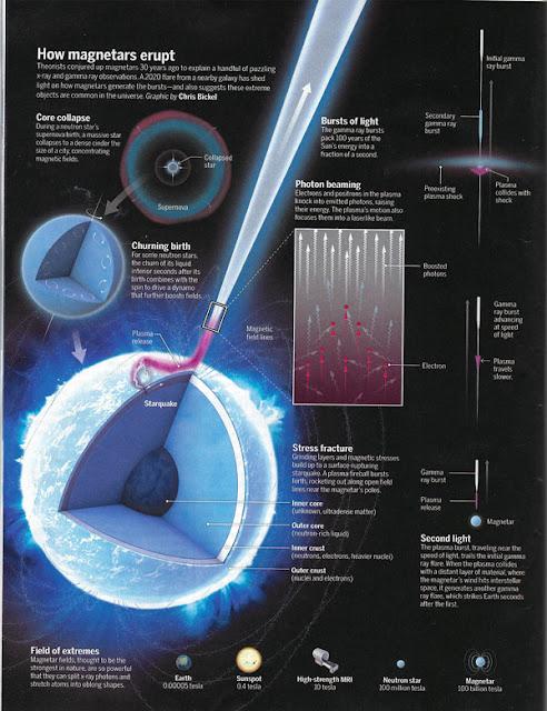 How magnetars erupt! (Source: J. Sokol, Science, April 9)