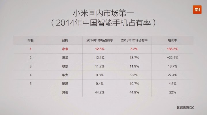 Xiaomi - Maior empresa china smartphones