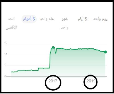 US dolla - EGYPTIAN POUND