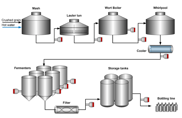 Inline Process Refractometers in Beer Brewing