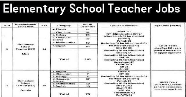 EST Jobs 2021 Elementary School Teacher Jobs for Male and Female 337+Vacancies