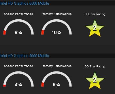comparativo placa de video HD4000 vs HD5500
