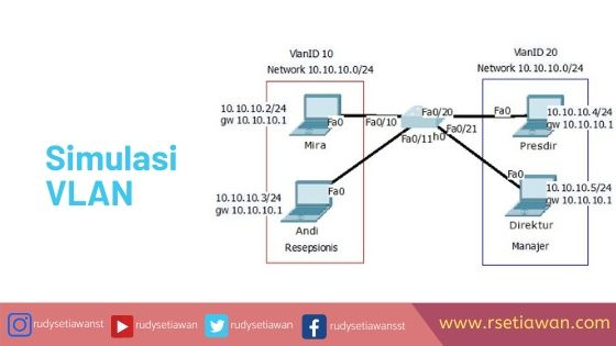 Praktikum VLAN 1 switch dengan Cisco Packet Tracer