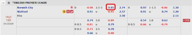 Tỷ lệ soi kèo Norwich vs Watford, 03h ngày 9/11 - Ngoại hạng Anh Norwich