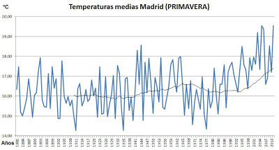 temperaturas de Madrid (primavera)